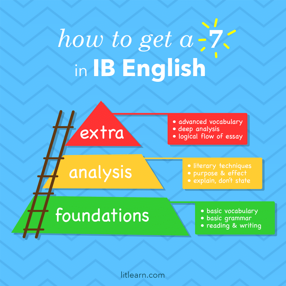 How to get a 7 in IB English