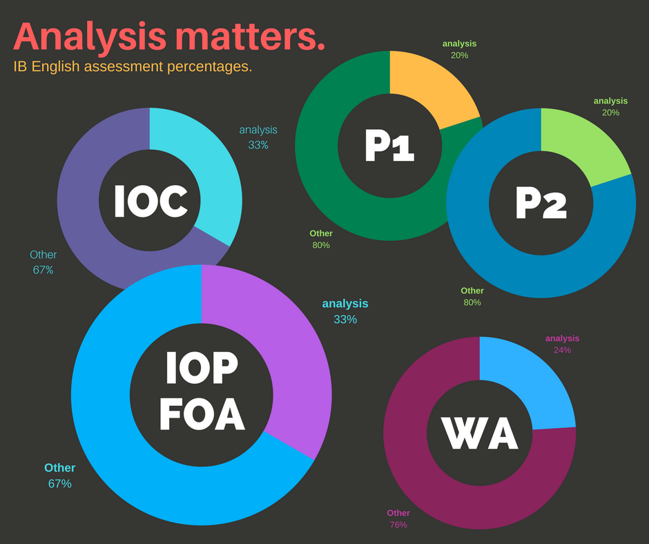 Analysis matters in IB English because every assessment is marked on it.