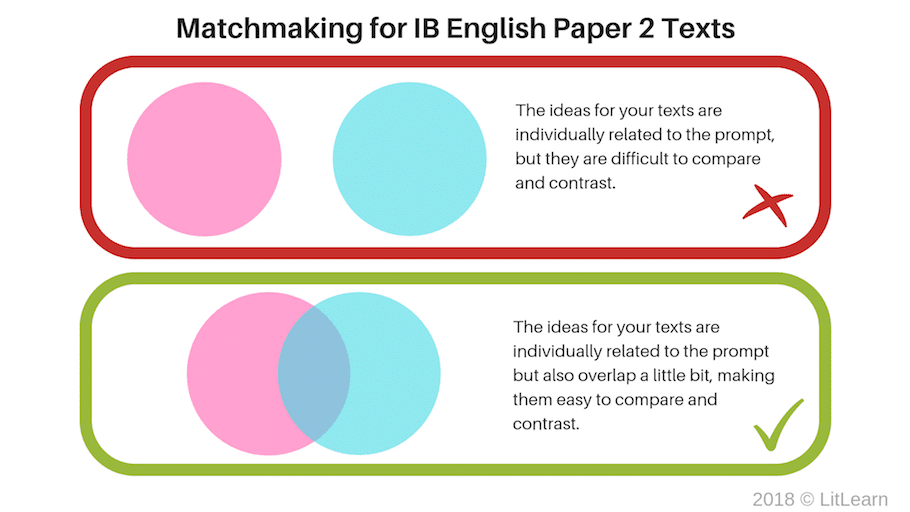 A graphical illustration of how IB English Paper 2 texts should relate to each other.