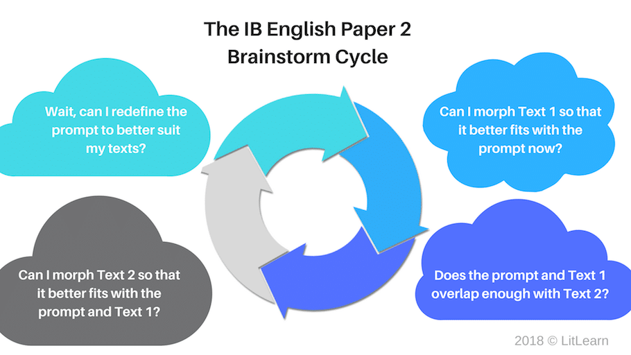 The questions IB English students need to ask themselves to brainstorm good prompt re-definitions and points.